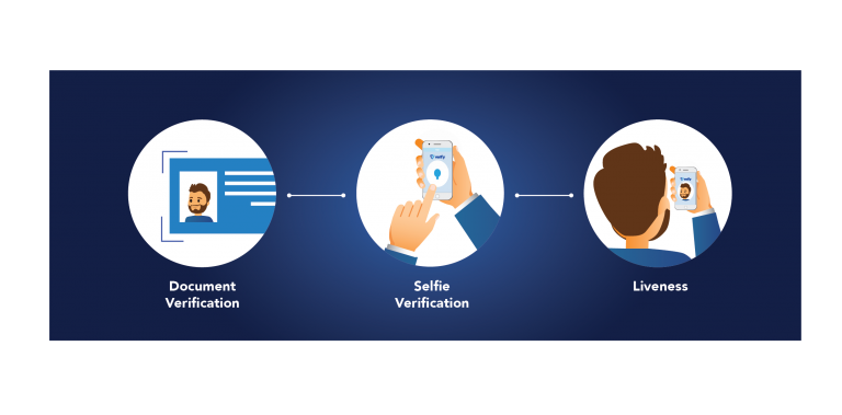 identity verification process selfie, liveness, credit card scanning